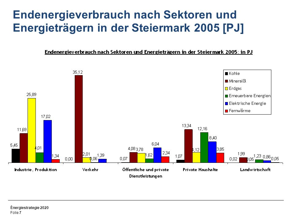 Endenergieverbrauch nach Sektoren und Energieträgern in der Steiermark 2005 [PJ]